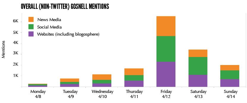Gosnell Twitter Analysis1