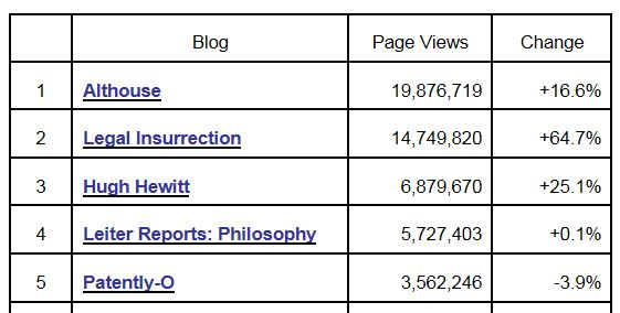 Tax Prof Blog Rankings 3-31-2013 Page Views
