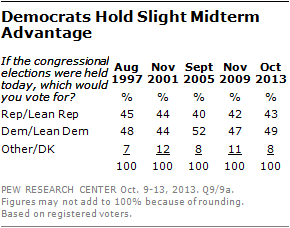 Pew Mid Term Advantage 10-15-2013