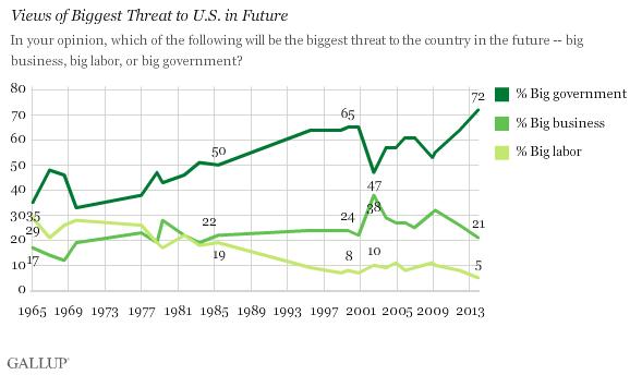 Gallup Big Govt Threat chart 12-2013
