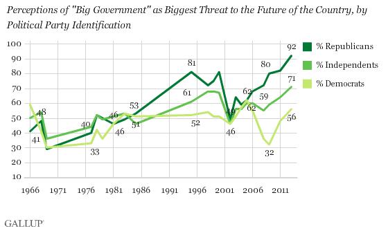 Gallup distrust of Govt chart 12-2013