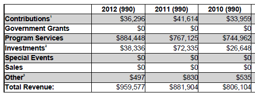 ASA 2012 Revenue Data By Year