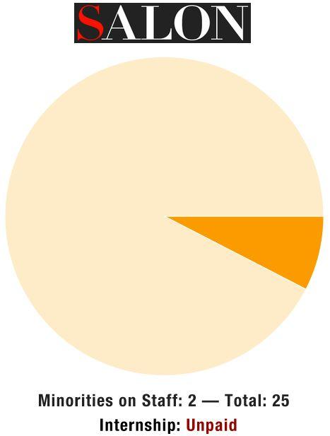 Salon Diversity Chart  Whiteness
