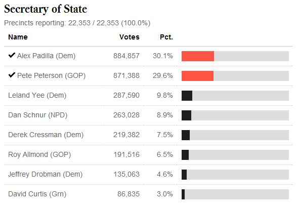 California Secretary of State Primary results 6-3-2014