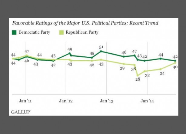 http://www.gallup.com/poll/176093/democratic-republican-party-favorable-ratings-similar.aspx