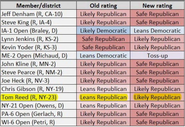 Sabato House Ratings Changes 10-16-2014 highlighted