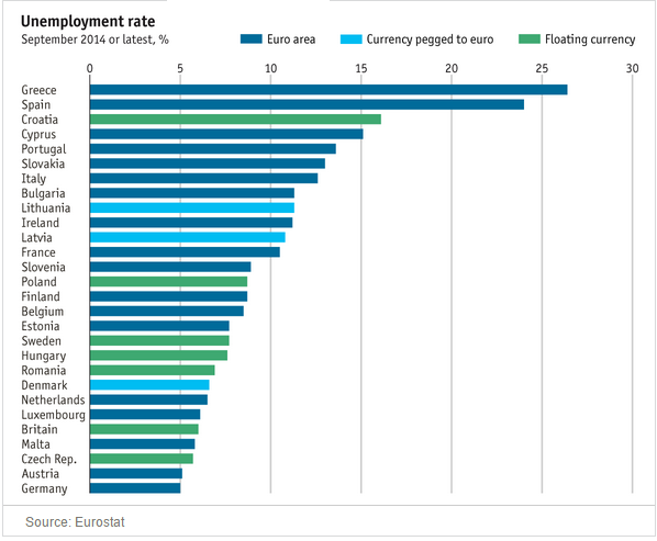 More than 1/4 who want to work in Greece can't find a job. (Source: The Economist)