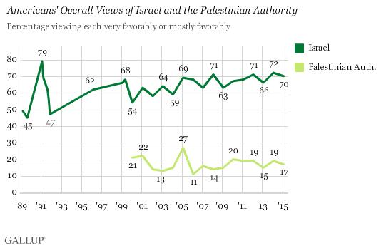 Gallup Israel Palestinian Favorability Chart Feb 2015
