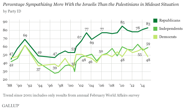 Gallup Israel Palestinian Side With By Party Feb 2015