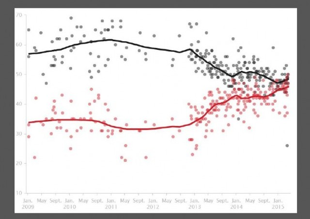 http://elections.huffingtonpost.com/pollster/hillary-clinton-favorable-rating