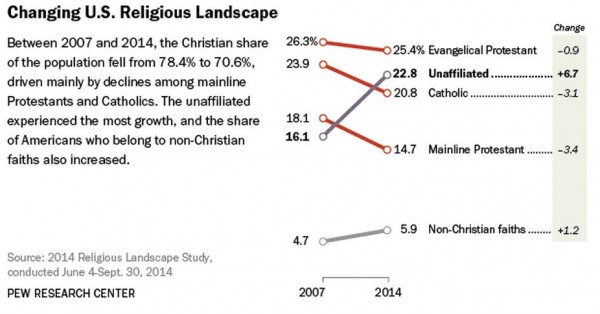 Pew May 2015 Religious Landscape Chart Changes