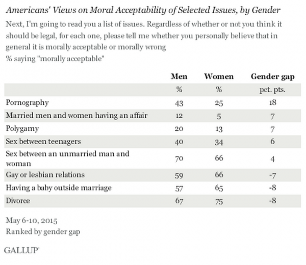 Gallup Polling Men and Women