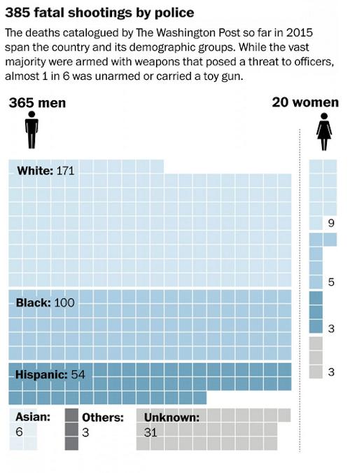 Police shootings. Source-Washington Post