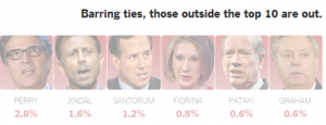 http://www.nytimes.com/2015/08/04/upshot/2016-presidential-election-who-gets-into-the-republican-debate-rounding-could-decide.html?_r=0&abt=0002&abg=1