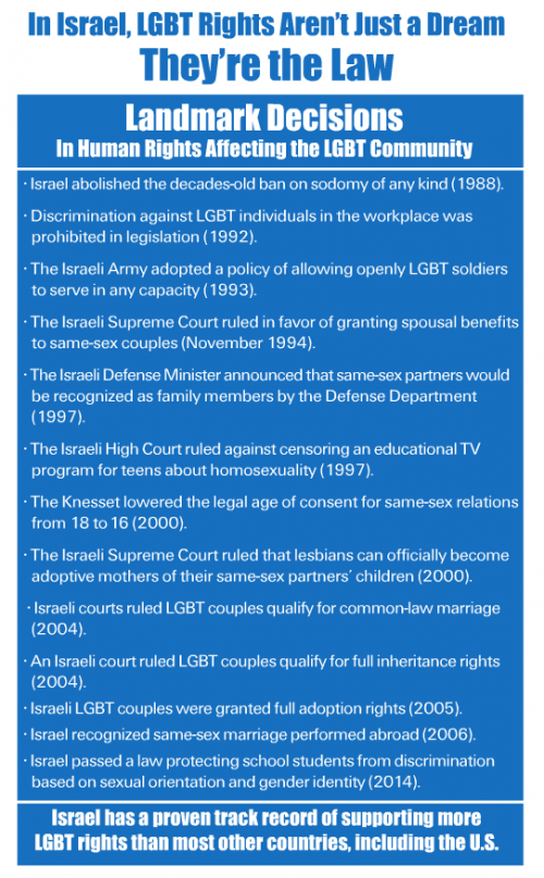 StandWithUS on gay rights in Israel