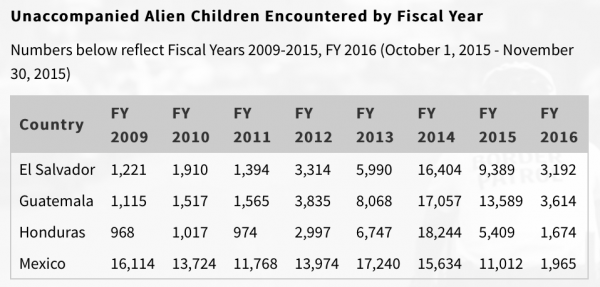 unaccompanied minors fiscal year 2014 2105 2105 statistics immigration customs and border protection illegal immigration cbp