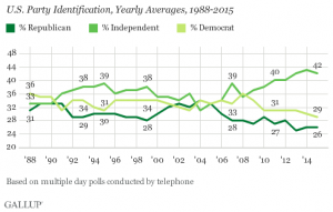 http://www.gallup.com/poll/188096/democratic-republican-identification-near-historical-lows.aspx?g_source=Politics&g_medium=newsfeed&g_campaign=tiles