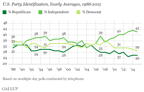 http://www.gallup.com/poll/188096/democratic-republican-identification-near-historical-lows.aspx?g_source=Politics&g_medium=newsfeed&g_campaign=tiles