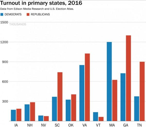 2016 turnout chart 1