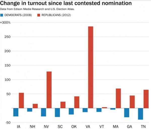 2016 turnout chart 2