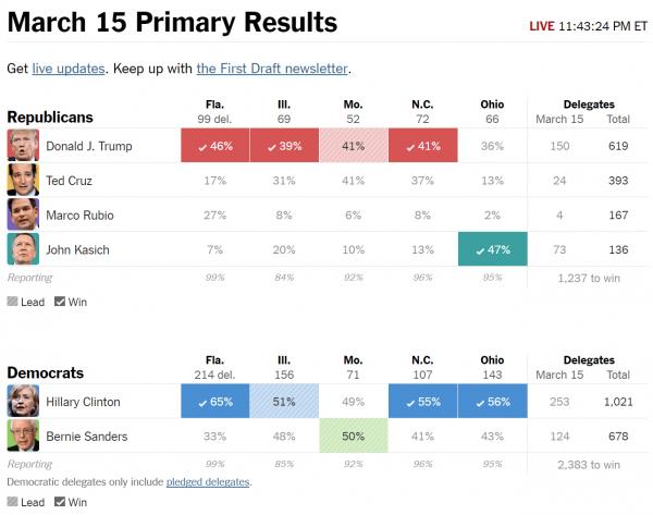 Republican delegate count 3-15-2016