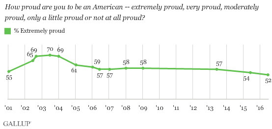 Gallup Patriotism Poll