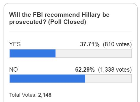 https://legalinsurrection.com/2016/07/will-fbi-recommend-prosecuting-hillary-reader-poll/