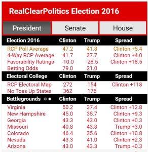http://www.realclearpolitics.com/
