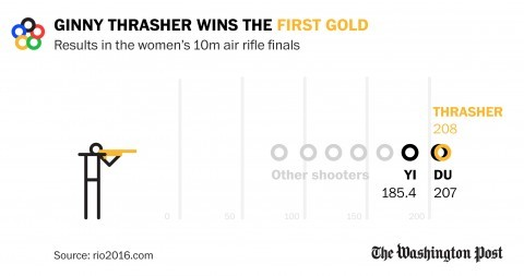 https://www.washingtonpost.com/news/early-lead/wp/2016/08/06/virginia-native-ginny-thrasher-19-shoots-her-way-to-first-u-s-gold-medal-in-rio/?postshare=1521470493616245&tid=ss_tw