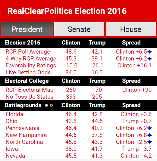 Pre-Final Presidential Debate – state of the race