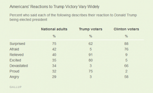 http://www.gallup.com/poll/197375/trump-victory-surprises-americans-four-afraid.aspx