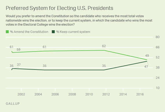 http://www.gallup.com/poll/198917/americans-support-electoral-college-rises-sharply.aspx