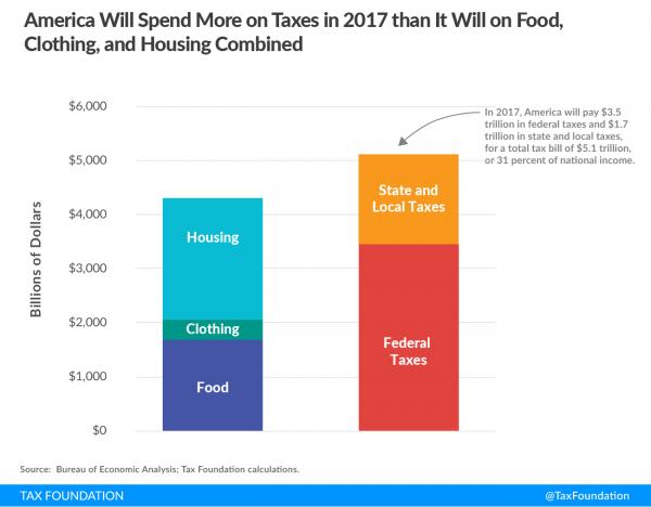 https://taxfoundation.org/tax-freedom-day-2017/