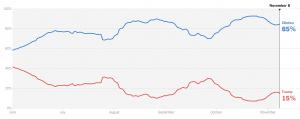 https://www.nytimes.com/interactive/2016/upshot/presidential-polls-forecast.html