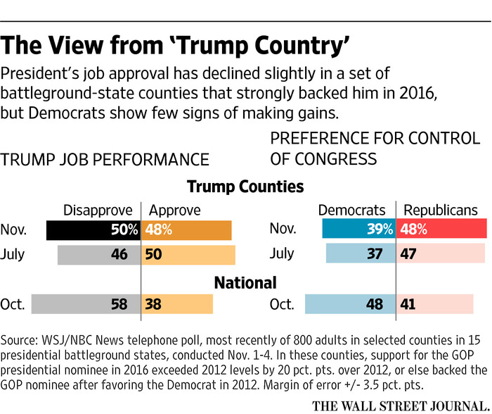 https://www.wsj.com/articles/president-is-losing-support-in-trump-counties-a-wsj-nbc-news-poll-finds-1510031049?mg=prod/accounts-wsj