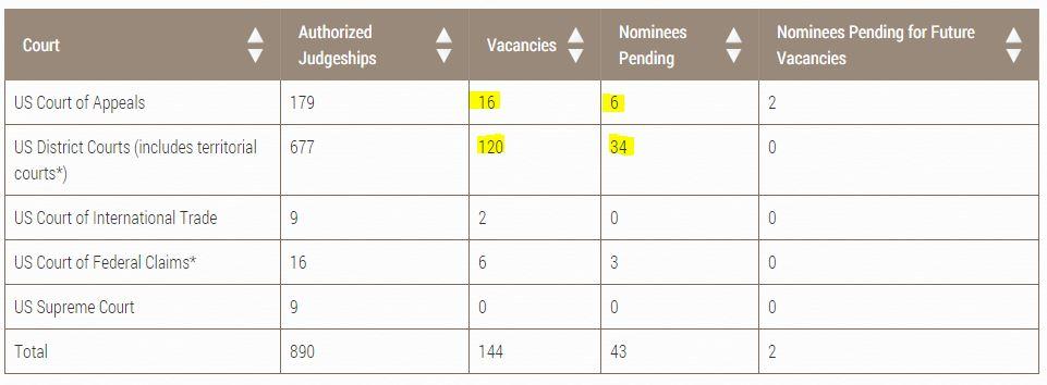 http://www.uscourts.gov/judges-judgeships/judicial-vacancies