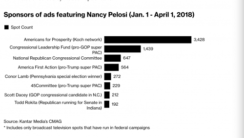 https://www.bloomberg.com/news/articles/2018-04-04/gop-unleashes-anti-pelosi-ad-blitz-in-fight-to-control-congress