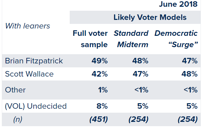 https://www.monmouth.edu/polling-institute/reports/monmouthpoll_pa_060418/