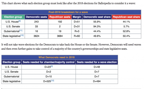 https://ballotpedia.org/Wave_elections_(1918-2016)/PDF_version