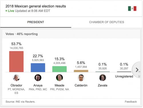 https://www.google.com/search?ei=xBQ6W9bpB8aWsQW3hrLIAw&q=mexico+president+exit+polls&oq=mexico+president+exit&gs_l=psy-ab.1.0.33i160k1.2675.4022.0.5727.6.5.1.0.0.0.83.354.5.5.0....0...1c.1.64.psy-ab..0.6.356...0j0i131k1j0i3k1j0i10k1j33i21k1j0i22i30k1j0i22i10i30k1.0.naQLLoR0hVg