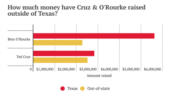 https://www.houstonchronicle.com/news/politics/texas/article/Beto-O-Rourke-vs-Ted-Cruz-draws-millions-in-13066862.php
