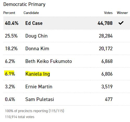 https://www.politico.com/election-results/2018/hawaii/