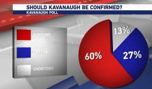 https://www.kfyrtv.com/content/news/SRA-Poll-shows-ND-Senate-race-numbers-reaction-to-Supreme-Court-nominee-Brett-Kavanaugh-case-494849131.html