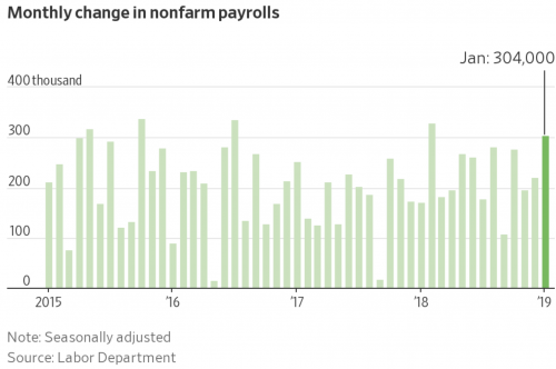 https://www.wsj.com/articles/u-s-employers-added-304-000-jobs-in-january-unemployment-ticked-up-due-to-shutdown-11549028008?mod=article_inline&mod=hp_lead_pos1