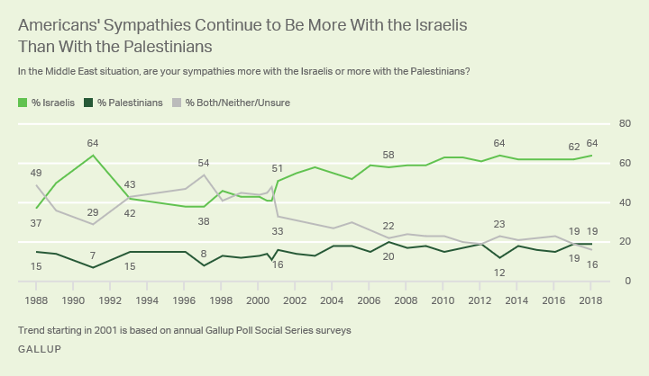 http://news.gallup.com/poll/229199/americans-remain-staunchly-israel-corner.aspx?