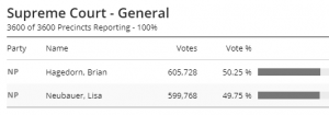 https://www.wisconsinvote.org/election-results