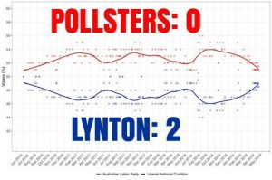https://order-order.com/2019/05/18/australian-labor-won-54-polls-row-including-exit-poll-lost-actual-election/