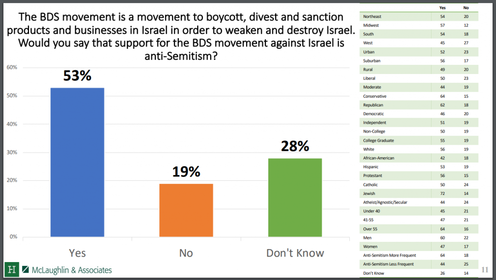 https://s3.amazonaws.com/media.hudson.org/National%20Anti-Semitism%20Survey_Public_Crosstabs.pdf