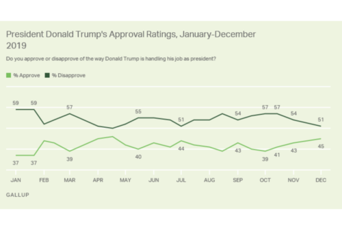 https://news.gallup.com/poll/271691/trump-approval-inches-support-impeachment-dips.aspx
