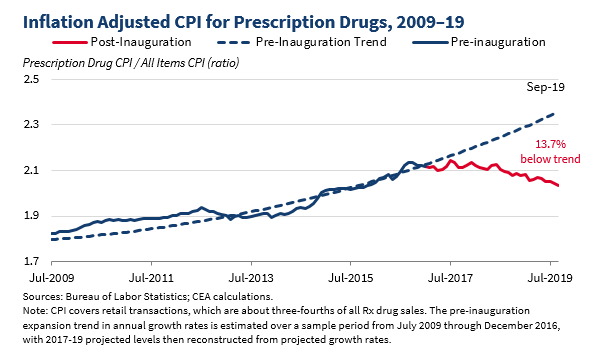 BUREAU OF LABOR AND STATISTICS - https://www.whitehouse.gov/wp-content/uploads/2019/11/cea-drug-pricing.png